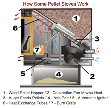 How Pellet Stoves Work